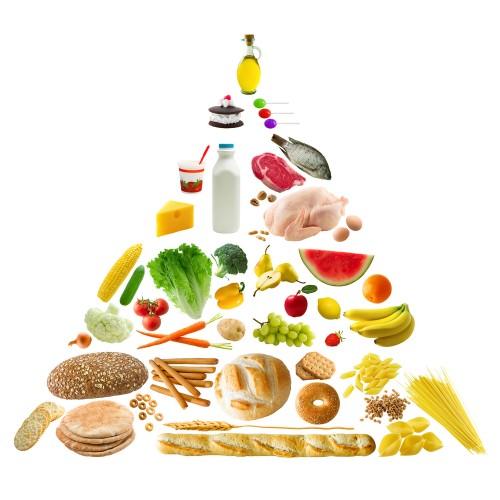 maisto piramide